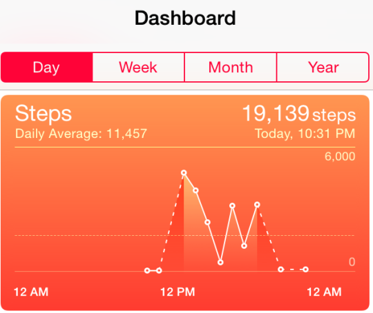 Taken from the Apple Health app because I forgot to charge my Fitbit again